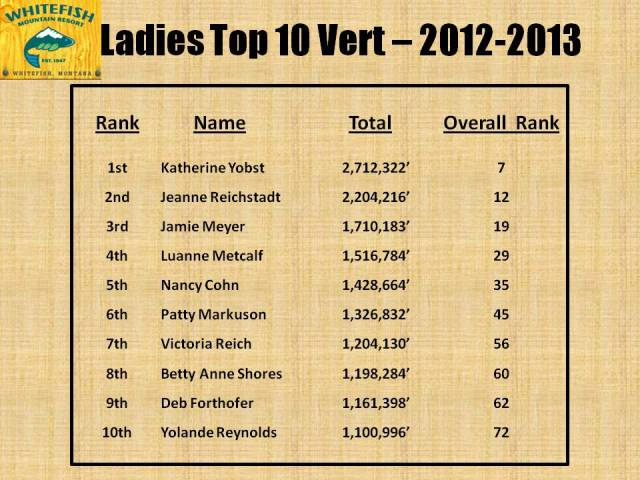 Ladies Top 10 - 2013