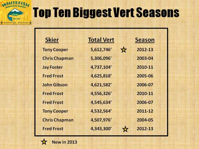 Ten Biggest Vert Seasons 2013