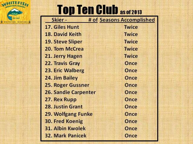 Top 10 Club - 2013 pg2