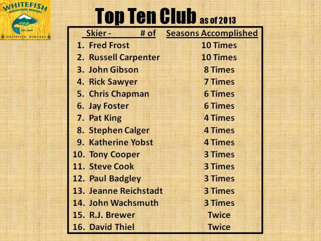 Top 10 Club - 2013