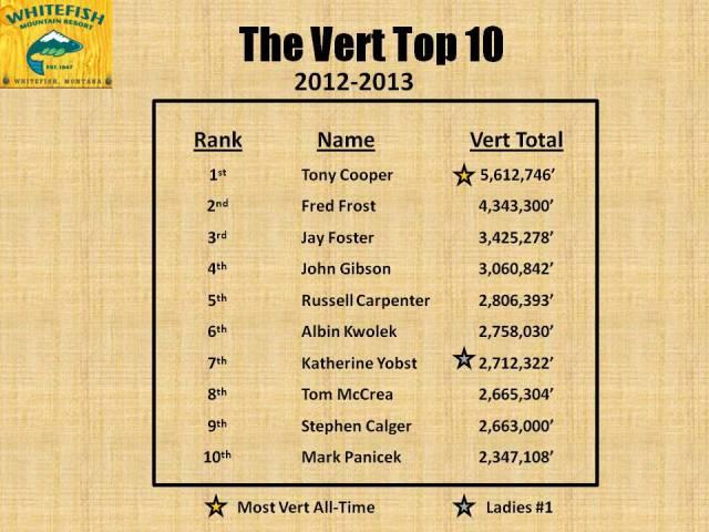 Vert Top 10 2012-13