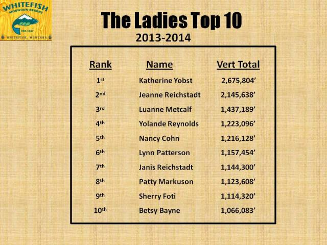 Ladies Top 10 - 2014