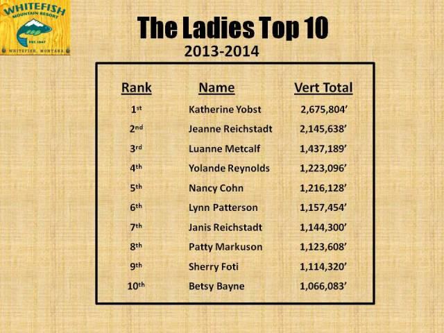 Ladies Top 10 - 2014