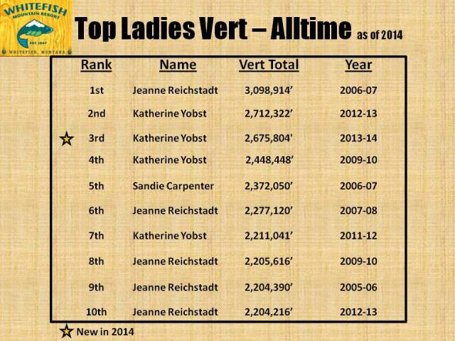Ladies Top Vert - Alltime 2014