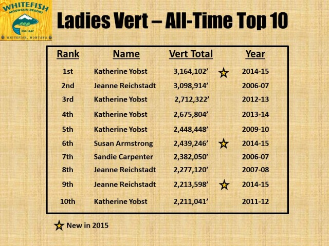 Ladies Top 10 All-Time - 2015
