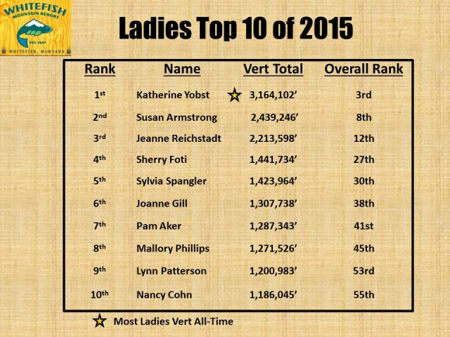 Ladies Top 10 of 2015