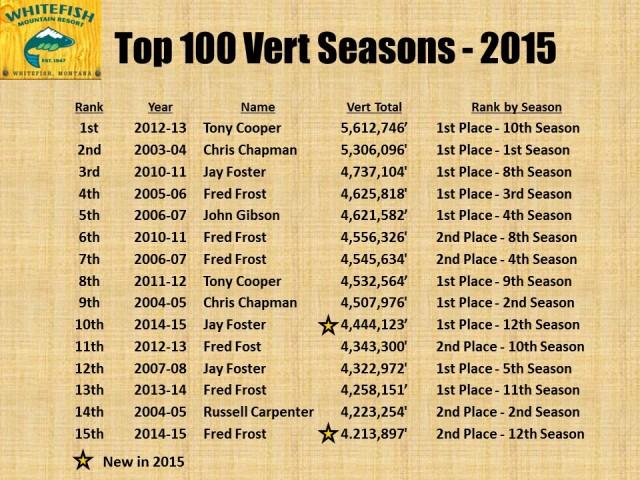Top 100 Vert Seasons - 2015 pg1
