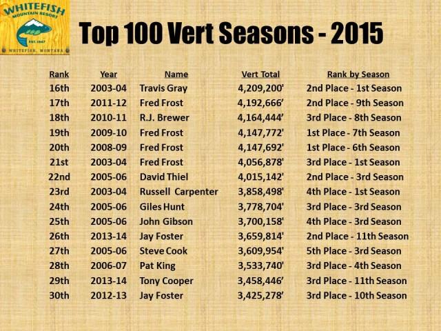 Top 100 Vert Seasons - 2015 pg2