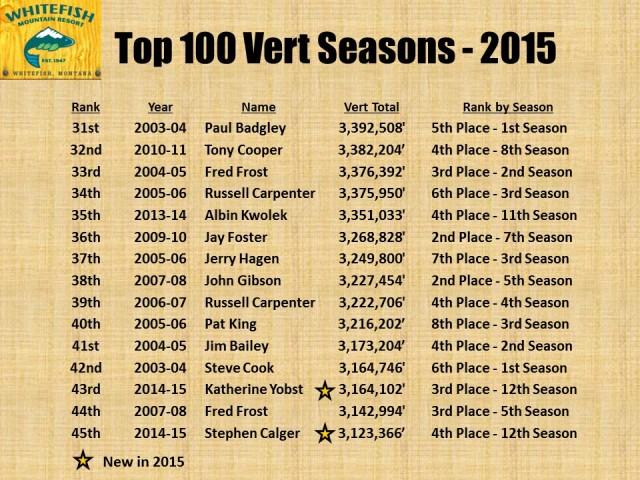 Top 100 Vert Seasons - 2015 pg3