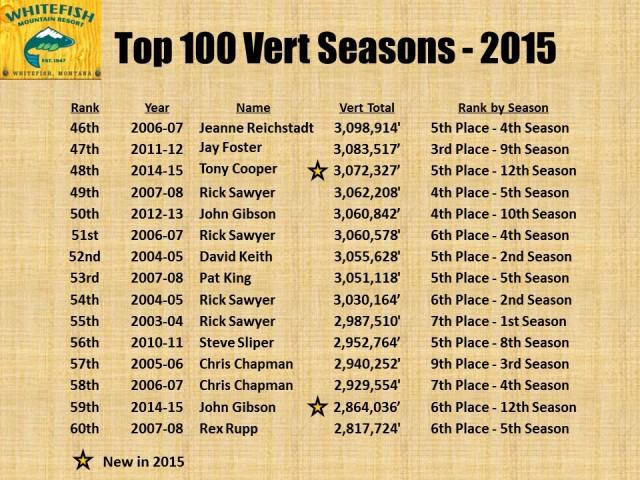 Top 100 Vert Seasons - 2015 pg4
