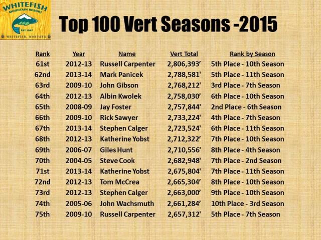 Top 100 Vert Seasons - 2015 pg5