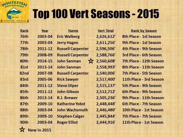 Top 100 Vert Seasons - 2015 pg6