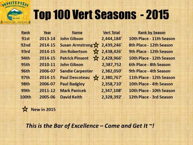 Top 100 Vert Seasons - 2015 pg7
