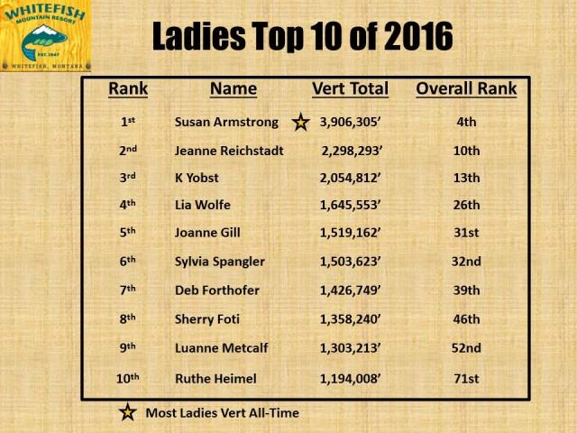 Ladies Top 10 - 2016