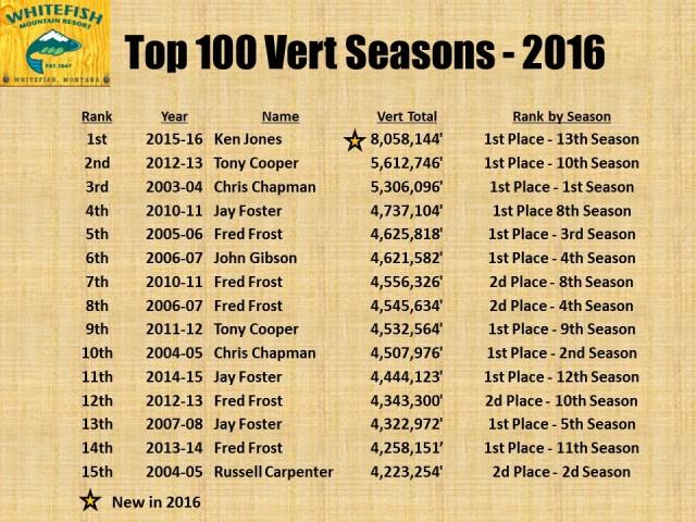 Top 100 Vert Seasons - 2016 pg1