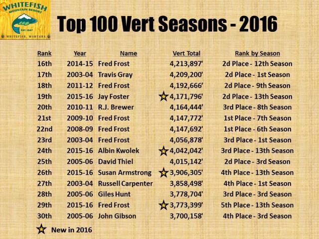Top 100 Vert Seasons - 2016 pg2