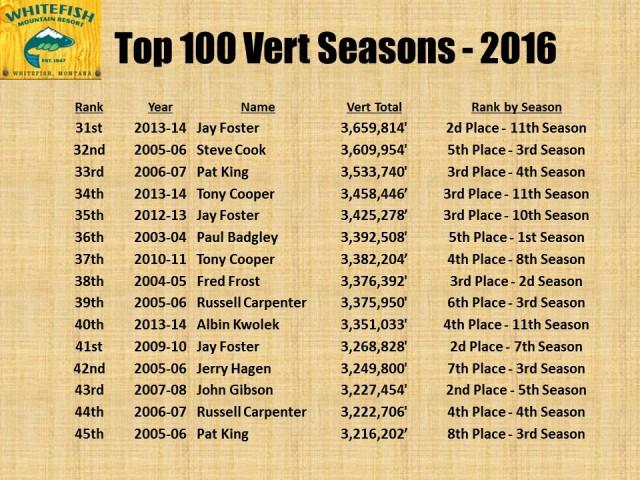 Top 100 Vert Seasons - 2016 pg3
