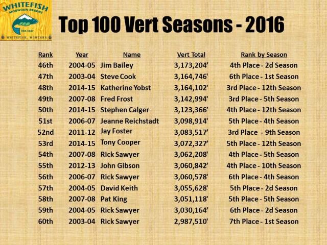 Top 100 Vert Seasons - 2016 pg4