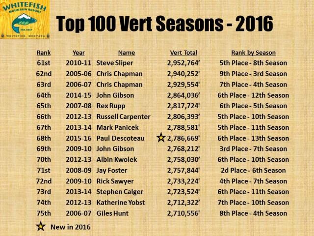 Top 100 Vert Seasons - 2016 pg5