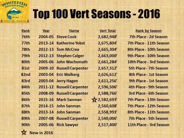 Top 100 Vert Seasons - 2016 pg6