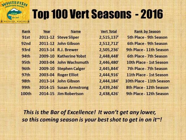 Top 100 Vert Seasons - 2016 pg7
